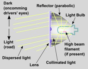 Headlight_lens_optics_schematic