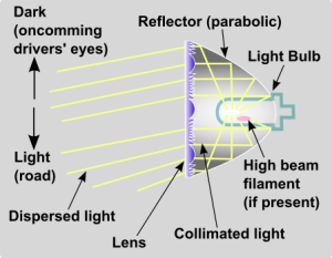 Headlight_lens_optics_schematic