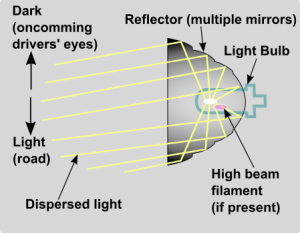 Headlight_reflector_optics_schematic