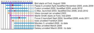 Ford design history