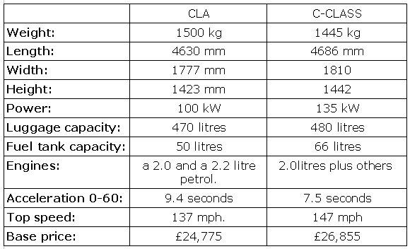 2014 CLA class comparison table