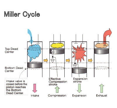 The Miller cycle: www.niigata-power.com