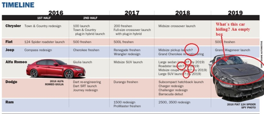 2016 FCA Product Plan: image from Automotive News