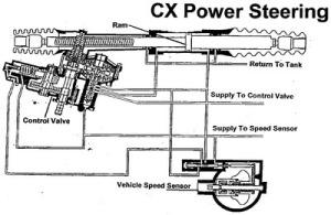 Diravi Steering Diagram