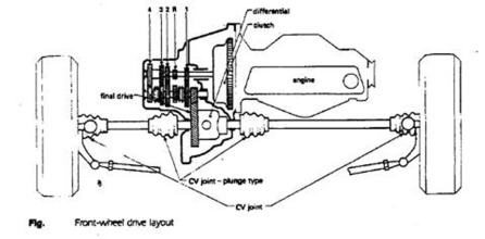 Unequal Length Driveshafts