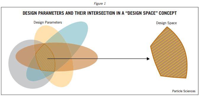 Design space: particlesciences.com