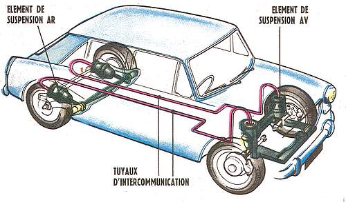 Hydrolastic suspension: source
