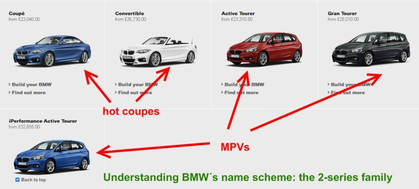 BMW´s strict model-naming hierarchy: source