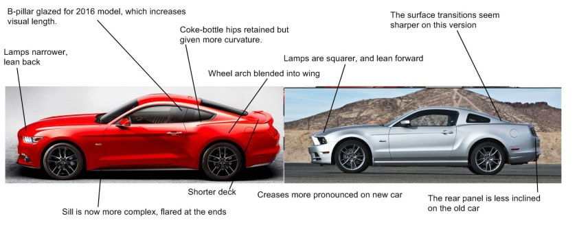 2015 Ford Mustang and its predecessor (right)