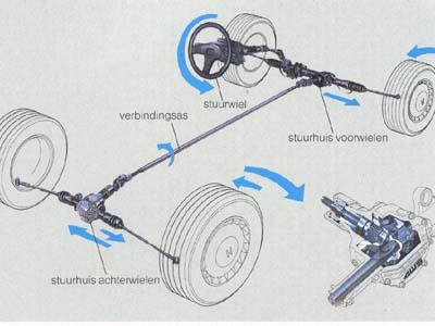 Honda 4ws system. Image: automotorpad